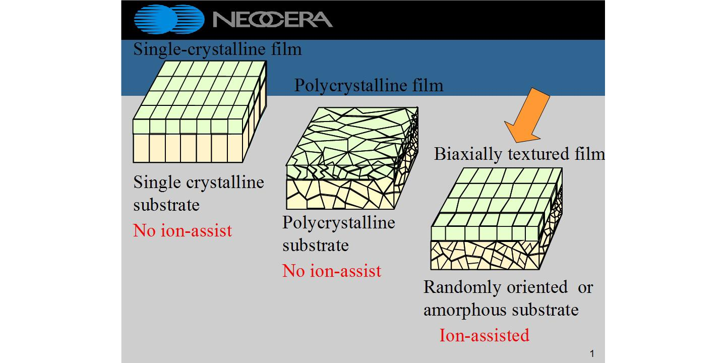 Effect of Ion-assisted PLD technique on films