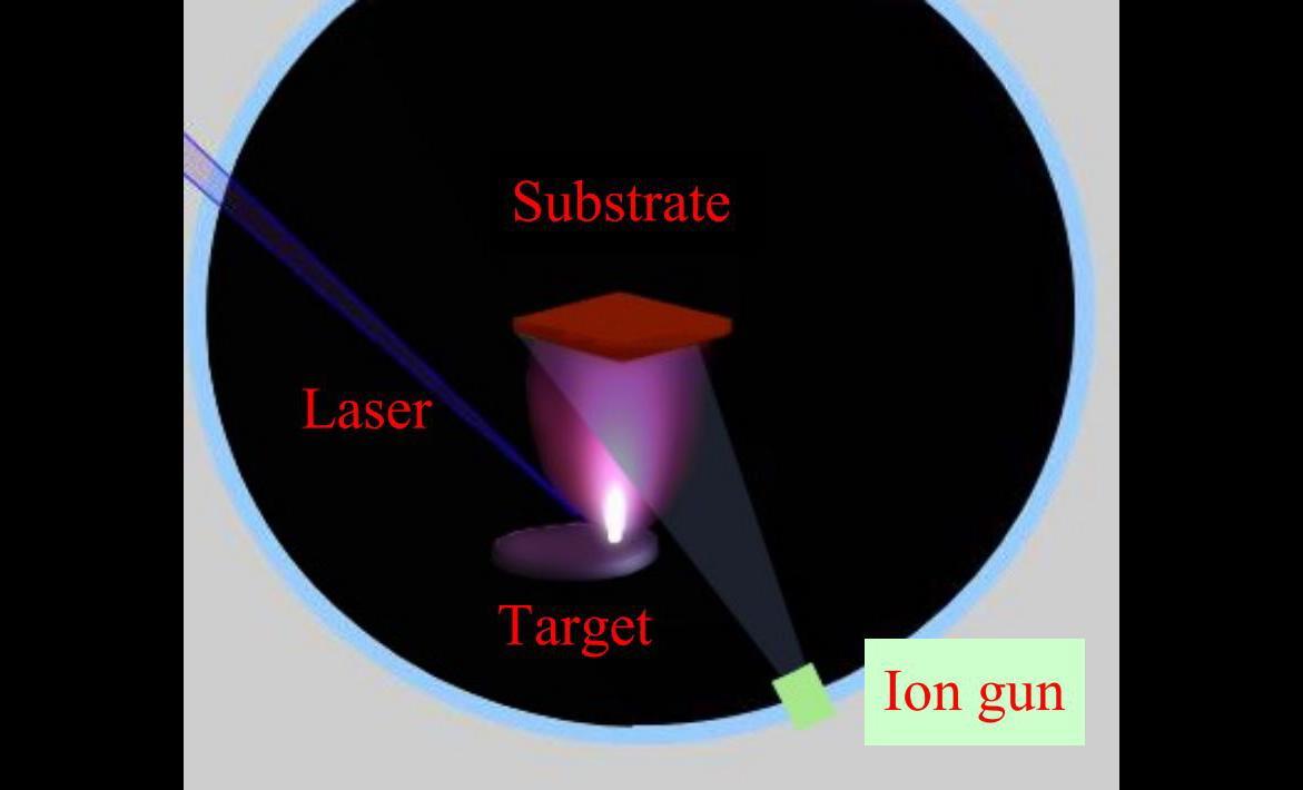 ion-assisted - experimental configuration main