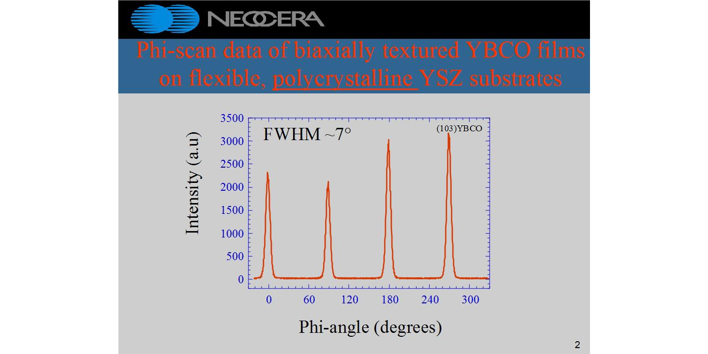 Phi-scan data of biaxially textured YBCO films on flexible, polycrystalline YSZ substrates